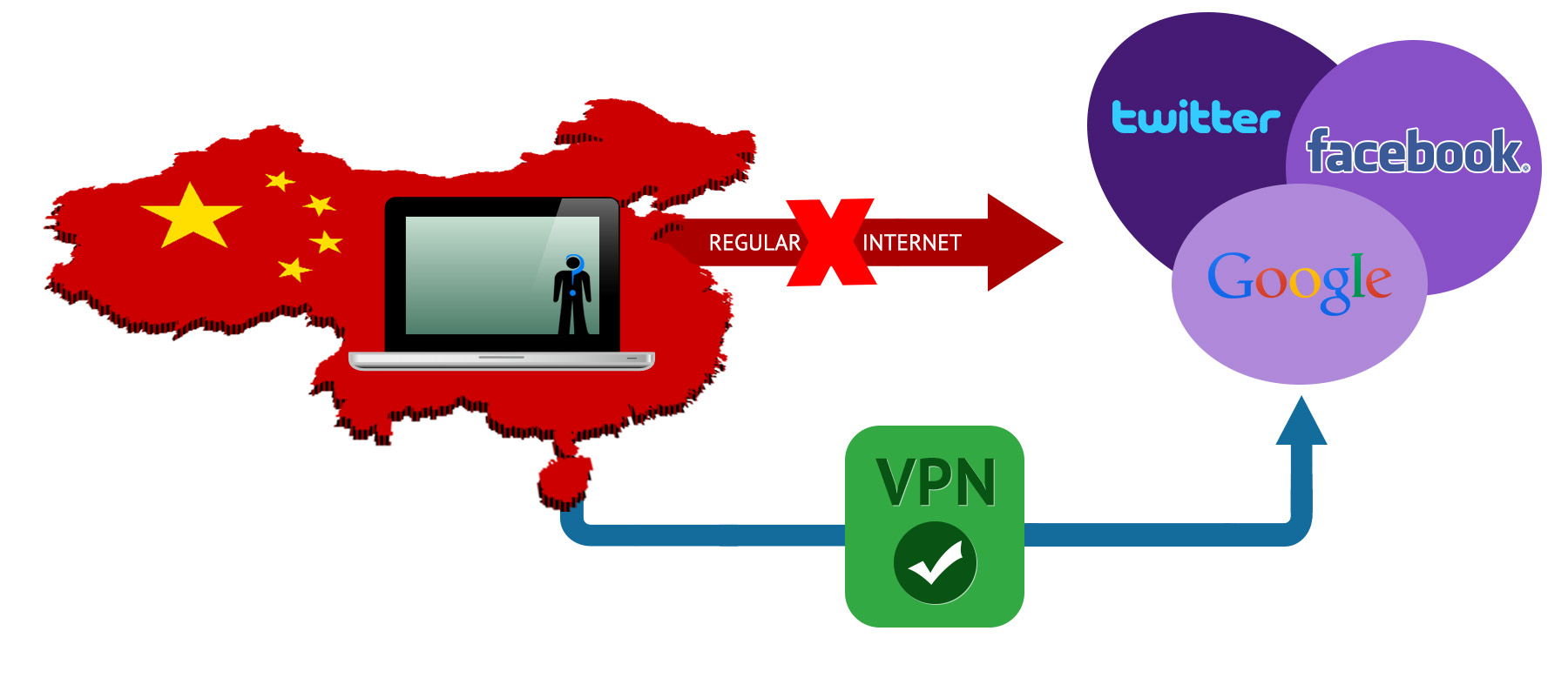 VPN in China