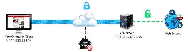 Hotspot shield Erfahrung mit VPN