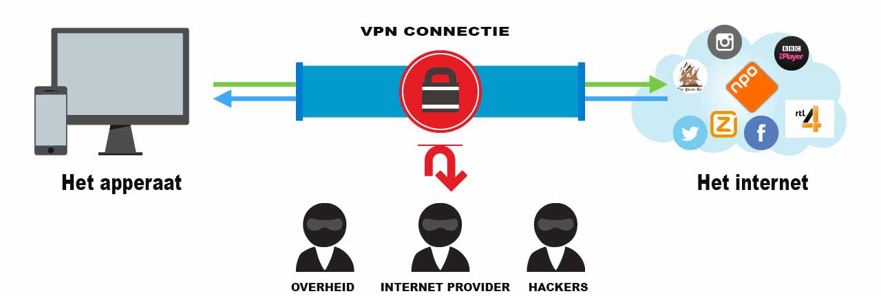 Was ist der VPN Kill Switch