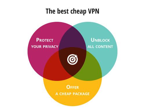 Günstiges VPN